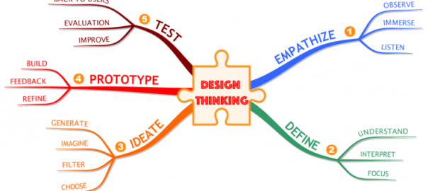 sfCebsHg_The-5-Steps-of-the-Design-Thinking-Process-mind-map